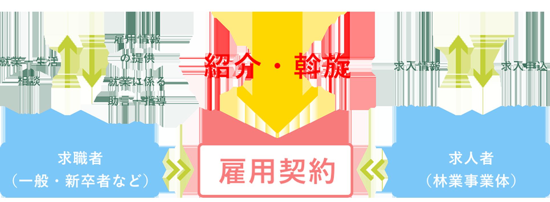 広島県森林組合連合会(無料職業紹介事業所)